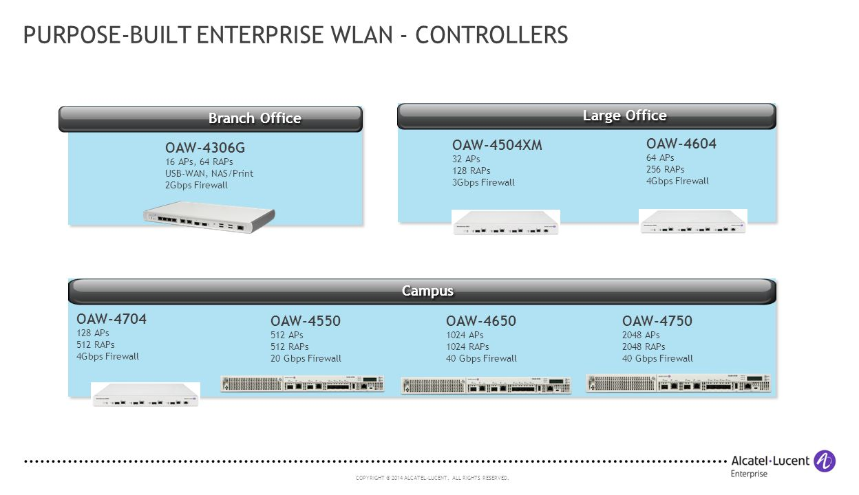 Purpose-built Enterprise WLAN - Controllers