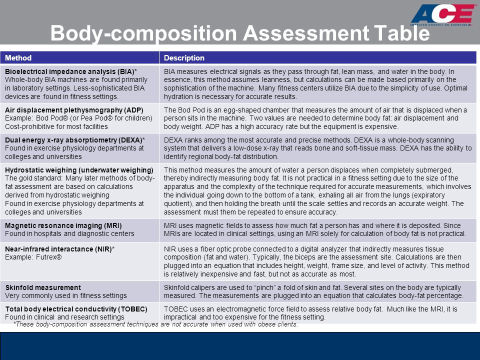 Body-composition Assessment Table