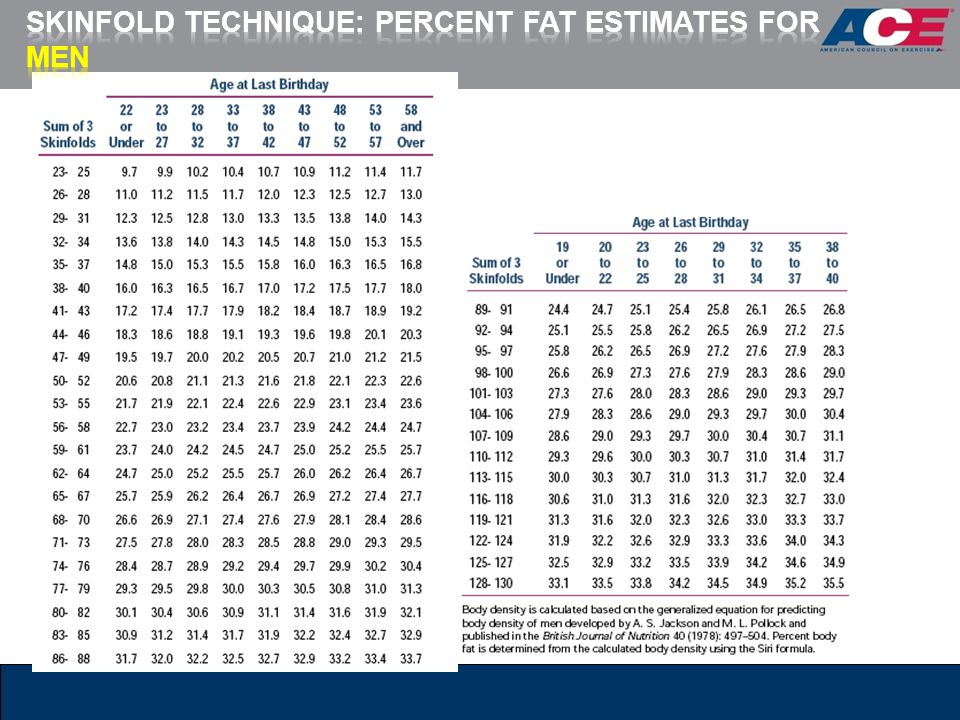 Skinfold Technique: Percent Fat Estimates for Men