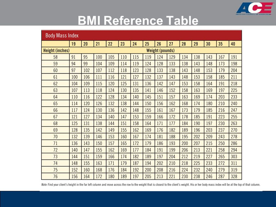 BMI Reference Table