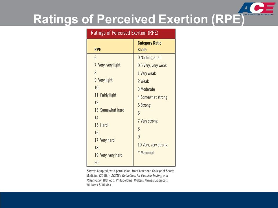 Ratings of Perceived Exertion (RPE)