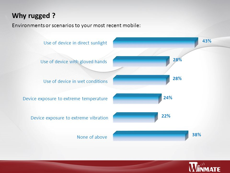 Why rugged Environments or scenarios to your most recent mobile: 43%