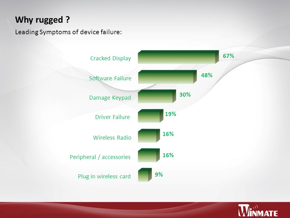 Why rugged Leading Symptoms of device failure: 67% Cracked Display