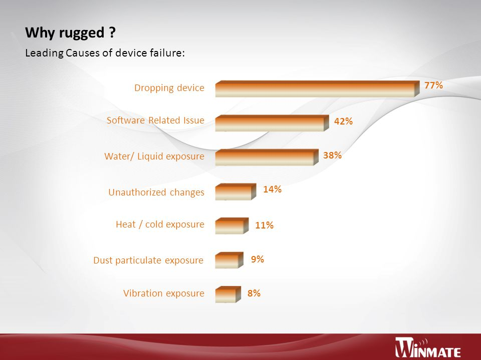 Why rugged Leading Causes of device failure: Dropping device