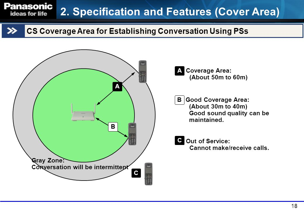2. Specification and Features (Cover Area)