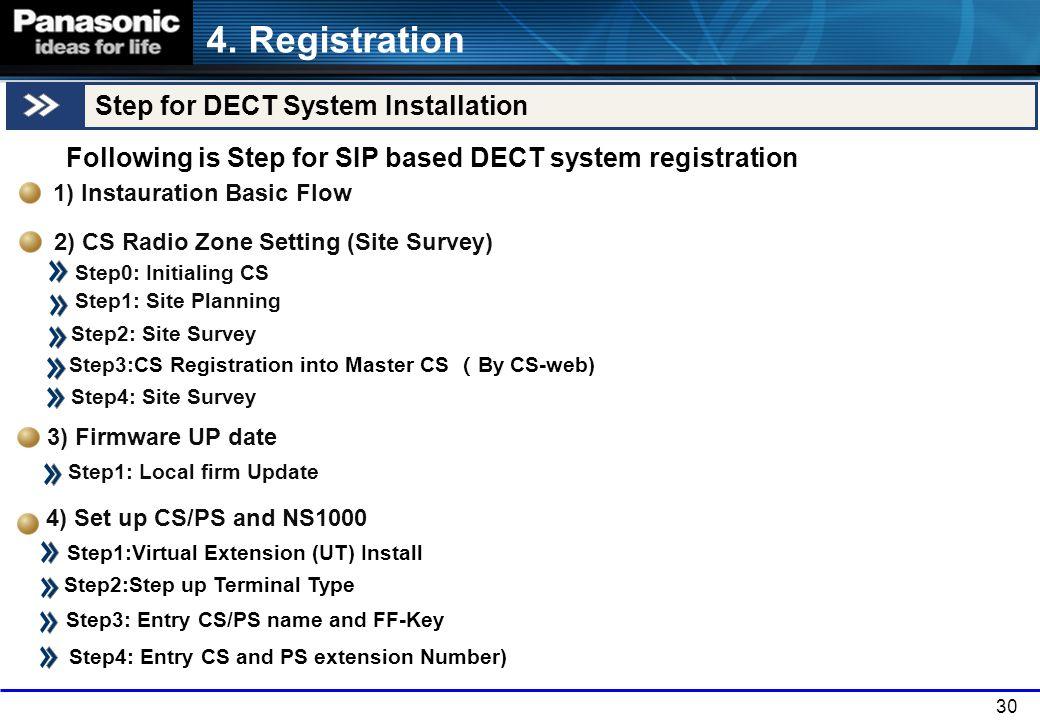 4. Registration Step for DECT System Installation