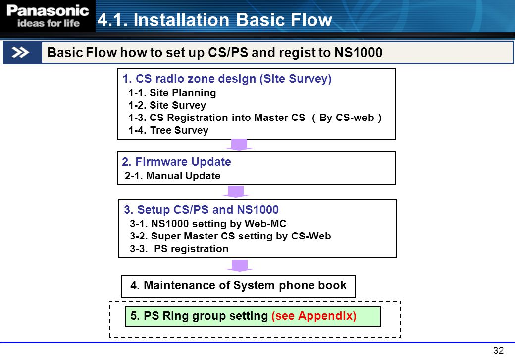4. Maintenance of System phone book