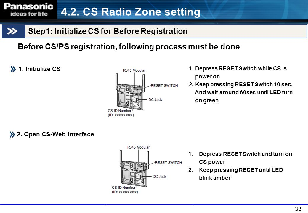 4.2. CS Radio Zone setting Step1: Initialize CS for Before Registration. Before CS/PS registration, following process must be done.
