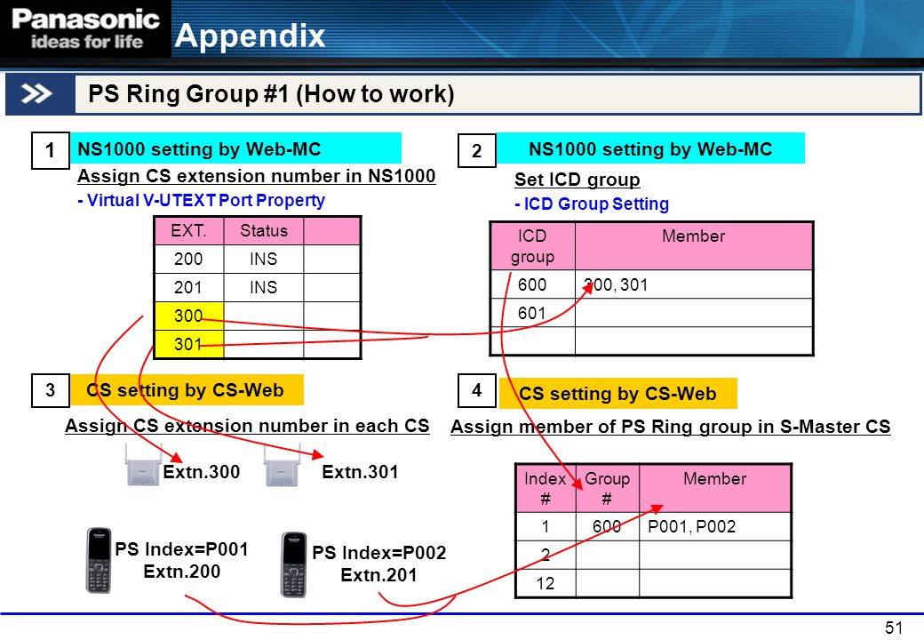 Appendix PS Ring Group #1 (How to work) 1 NS1000 setting by Web-MC 2