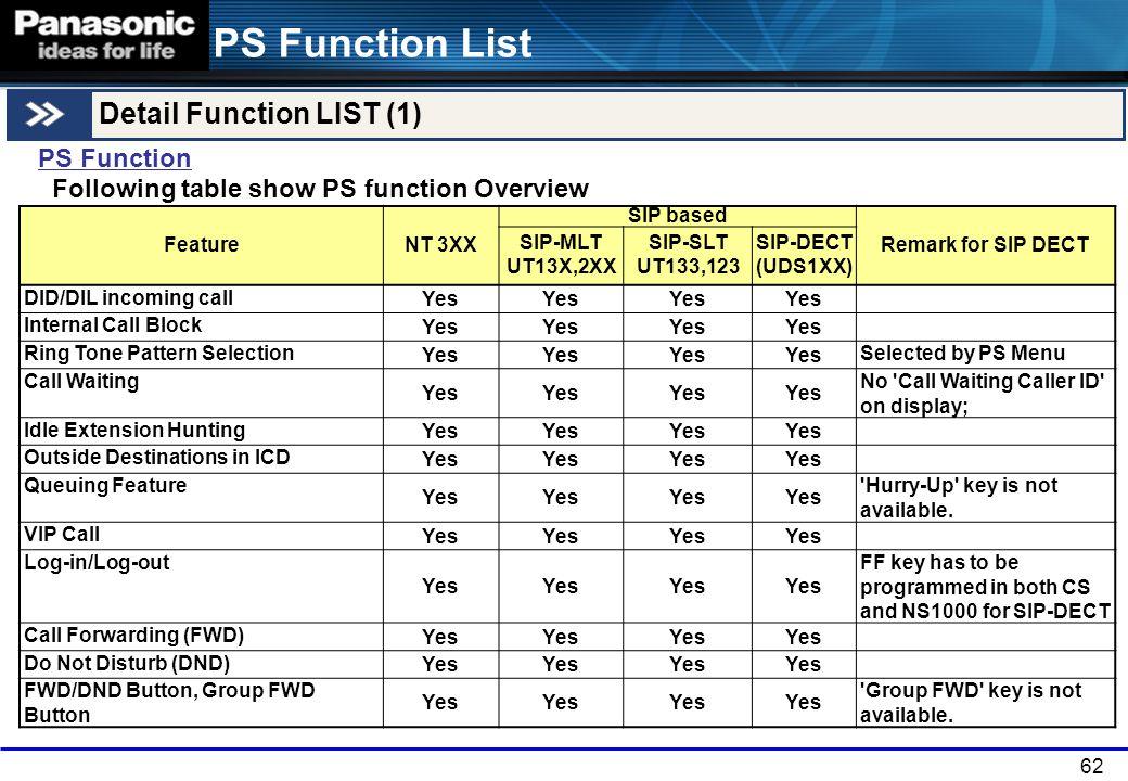 PS Function List Detail Function LIST (1) PS Function