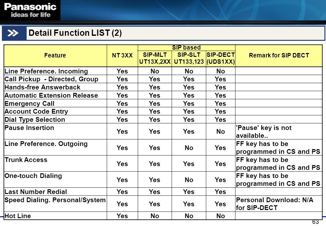 Detail Function LIST (2)