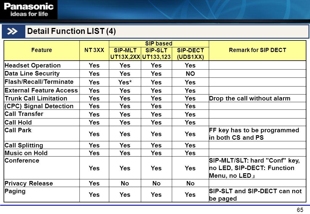 Detail Function LIST (4)
