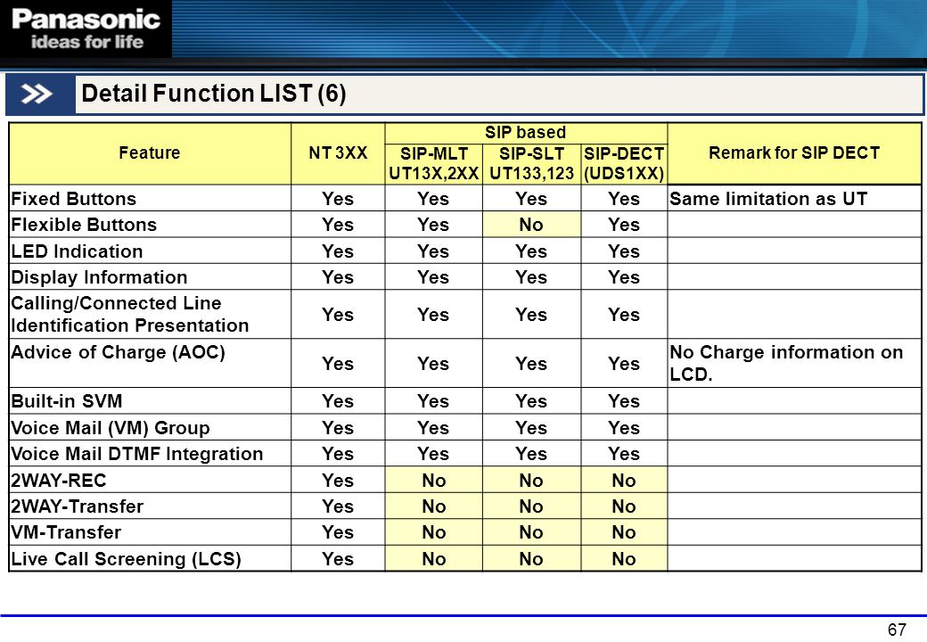 Detail Function LIST (6)