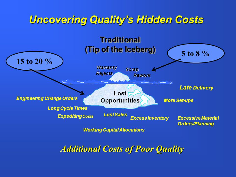 Uncovering Quality's Hidden Costs Additional Costs of Poor Quality