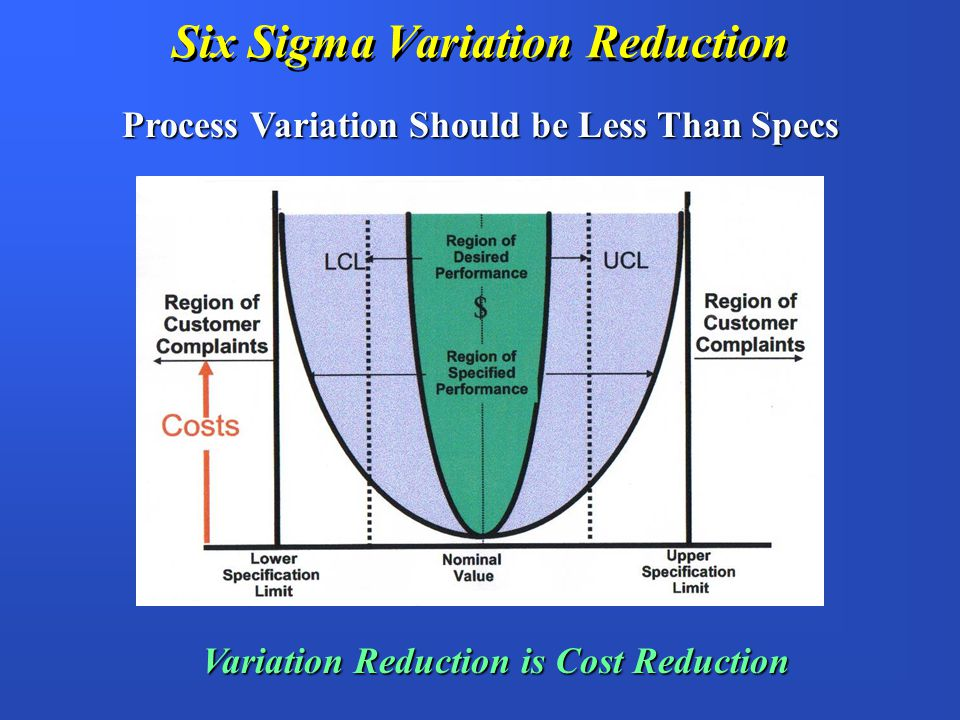 Six Sigma Variation Reduction