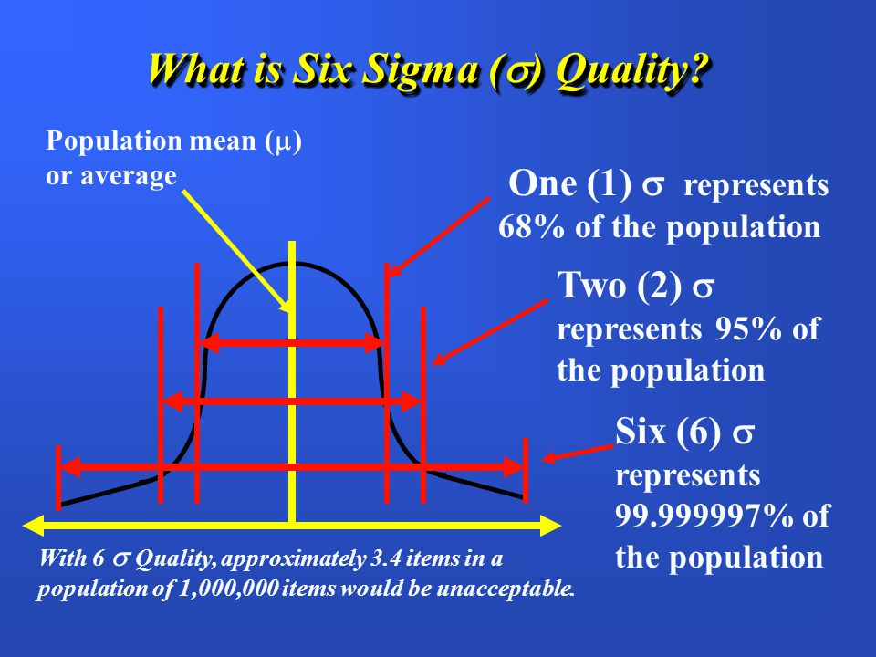 What is Six Sigma () Quality