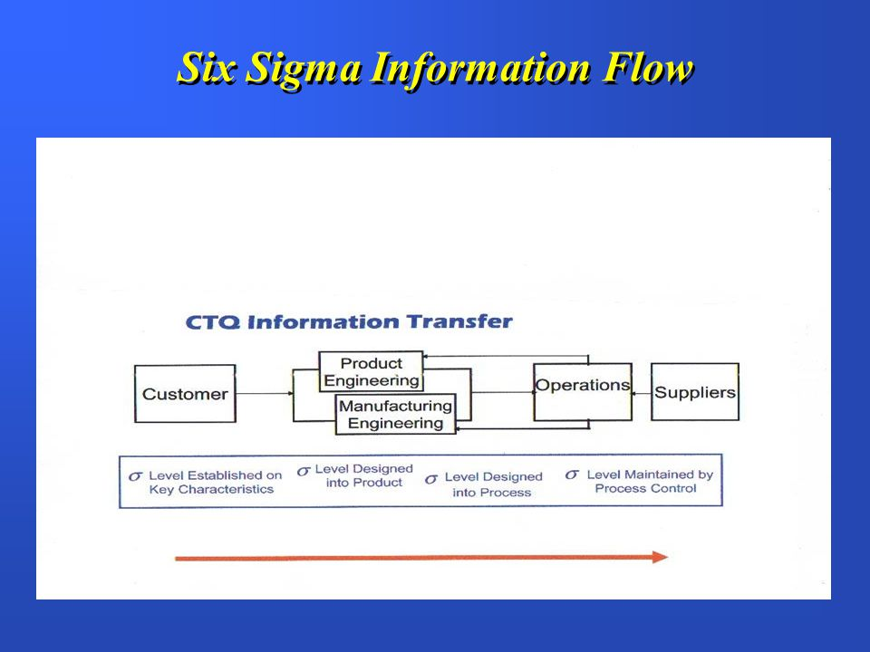 Six Sigma Information Flow