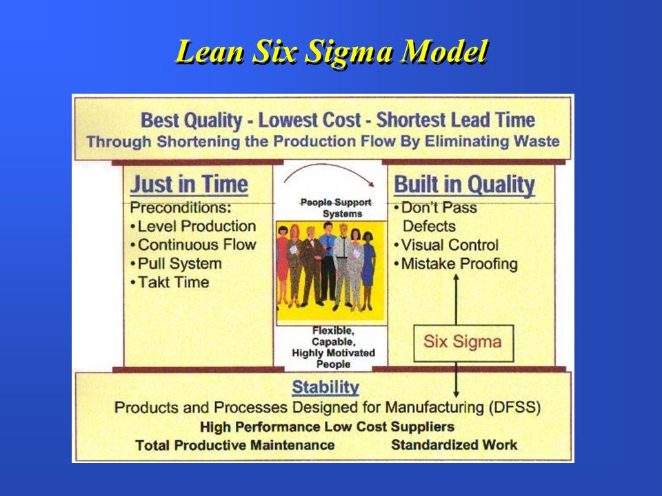 Lean Six Sigma Model