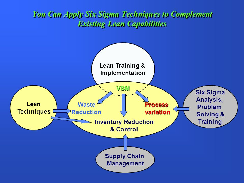 You Can Apply Six Sigma Techniques to Complement Existing Lean Capabilities