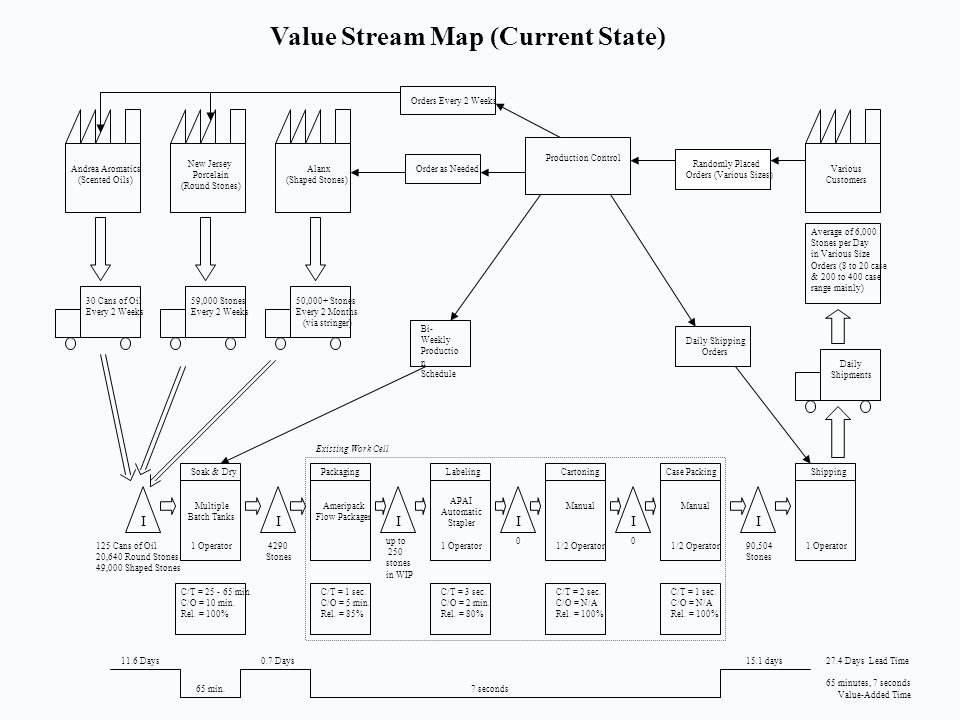 Value Stream Map (Current State)