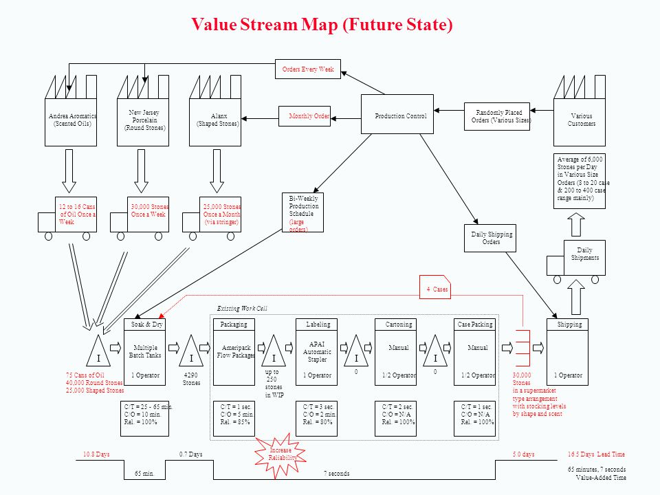 Value Stream Map (Future State)