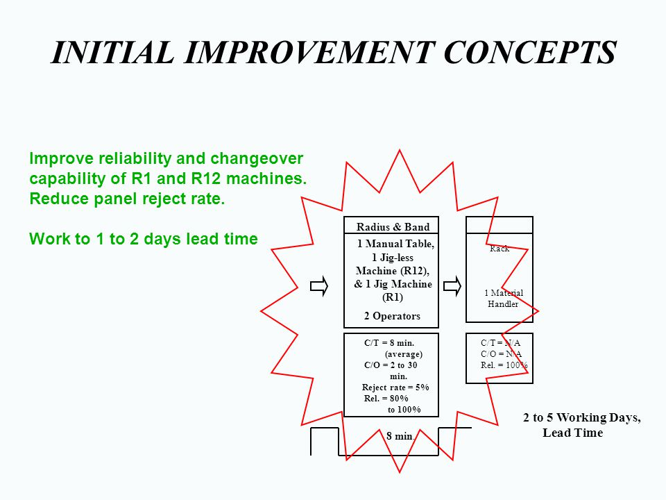 INITIAL IMPROVEMENT CONCEPTS