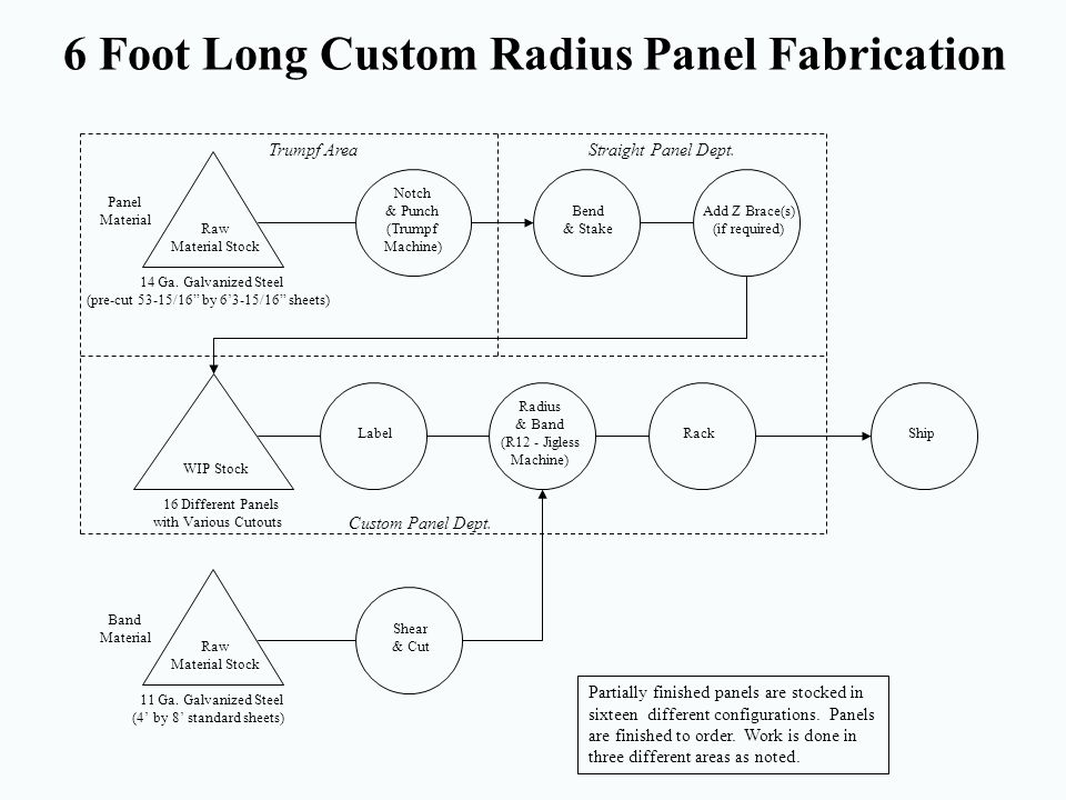 6 Foot Long Custom Radius Panel Fabrication
