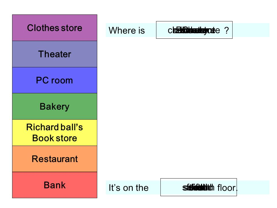 Bank Restaurant. Richard ball's. Book store. Bakery. PC room. Theater. Clothes store. PC room.