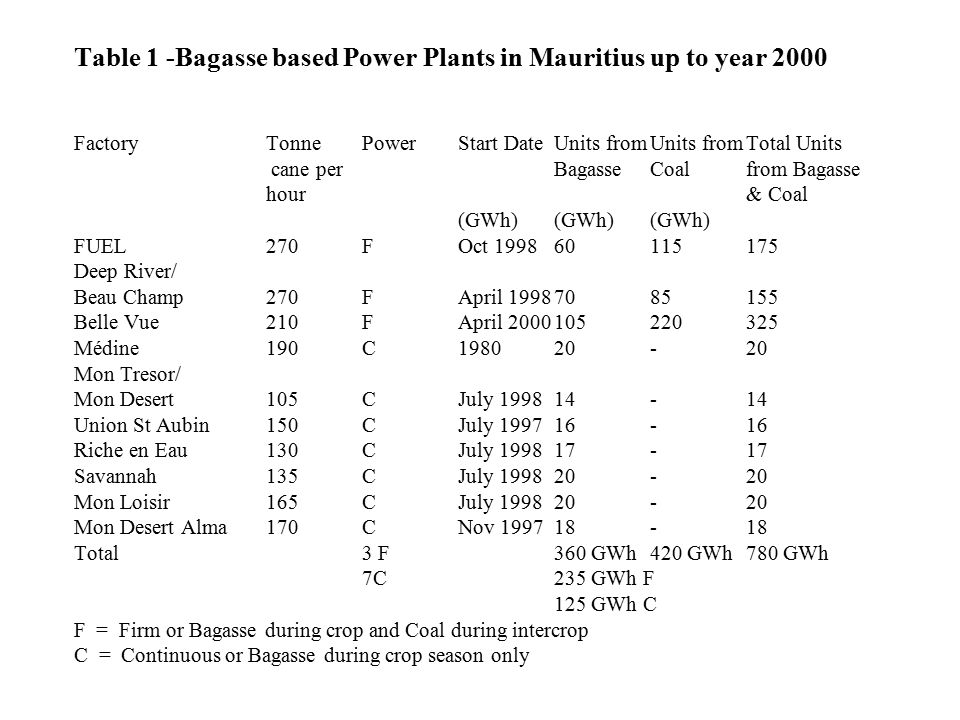 Table 1 -Bagasse based Power Plants in Mauritius up to year 2000 Factory Tonne Power Start Date Units from Units from Total Units cane per Bagasse Coal from Bagasse hour & Coal (GWh) (GWh) (GWh) FUEL 270 F Oct 1998 60 115 175 Deep River/ Beau Champ 270 F April 1998 70 85 155 Belle Vue 210 F April 2000 105 220 325 Médine 190 C 1980 20 - 20 Mon Tresor/ Mon Desert 105 C July 1998 14 - 14 Union St Aubin 150 C July 1997 16 - 16 Riche en Eau 130 C July 1998 17 - 17 Savannah 135 C July 1998 20 - 20 Mon Loisir 165 C July 1998 20 - 20 Mon Desert Alma 170 C Nov 1997 18 - 18 Total 3 F 360 GWh 420 GWh 780 GWh 7C 235 GWh F 125 GWh C F = Firm or Bagasse during crop and Coal during intercrop C = Continuous or Bagasse during crop season only
