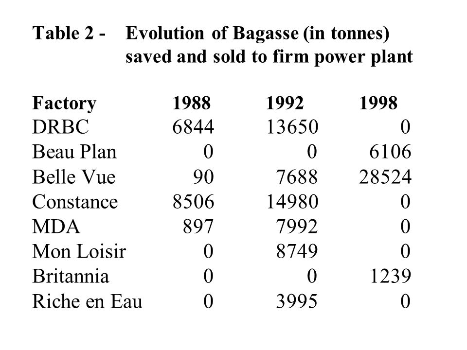 Table 2 -. Evolution of Bagasse (in tonnes)