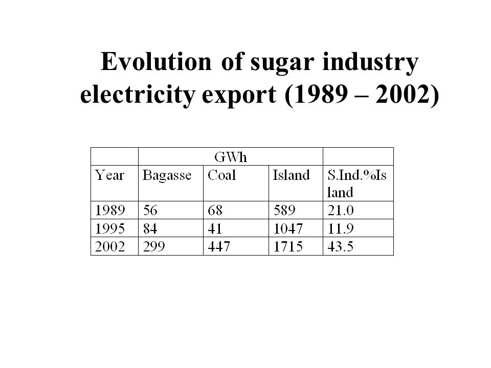 Evolution of sugar industry electricity export (1989 – 2002)