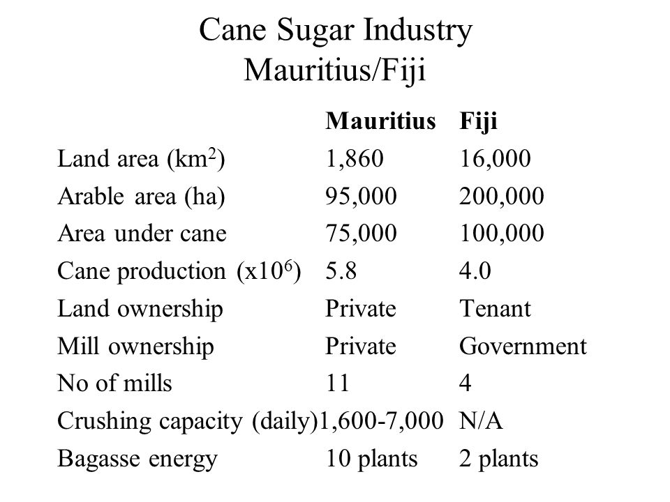 Cane Sugar Industry Mauritius/Fiji