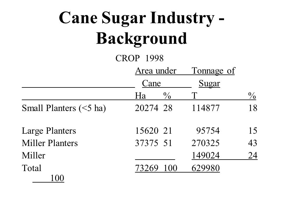 Cane Sugar Industry - Background