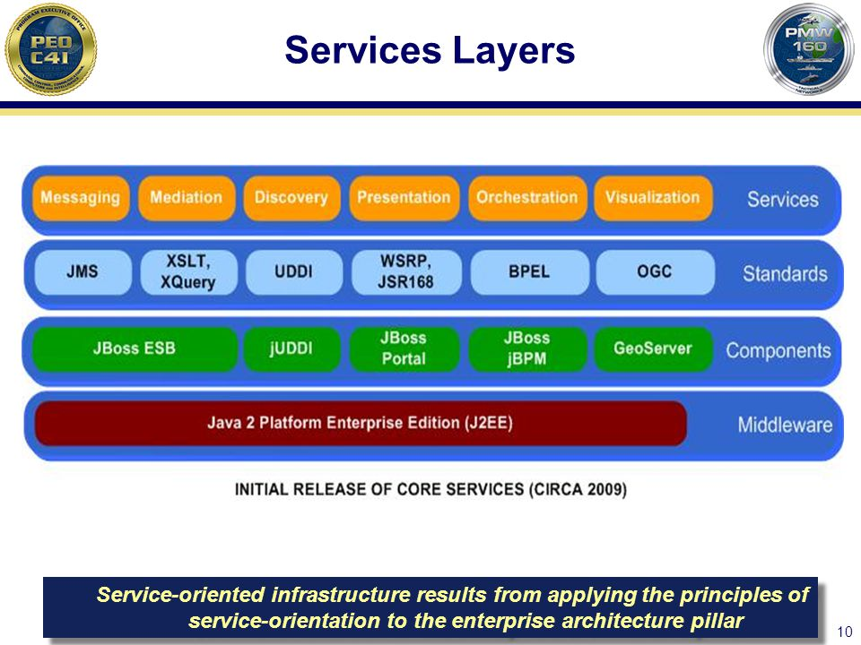 Services Layers Service-oriented infrastructure results from applying the principles of service-orientation to the enterprise architecture pillar.