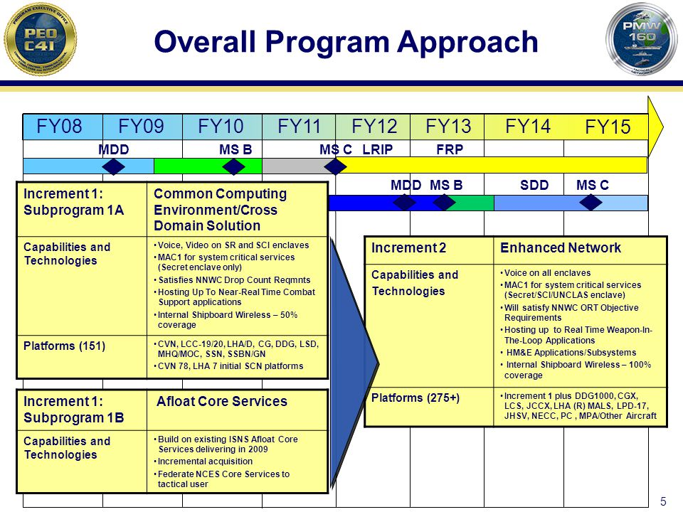 Overall Program Approach