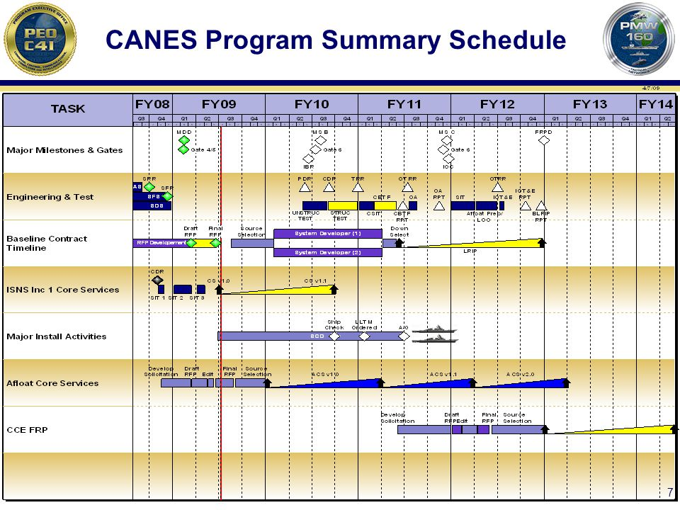 CANES Program Summary Schedule