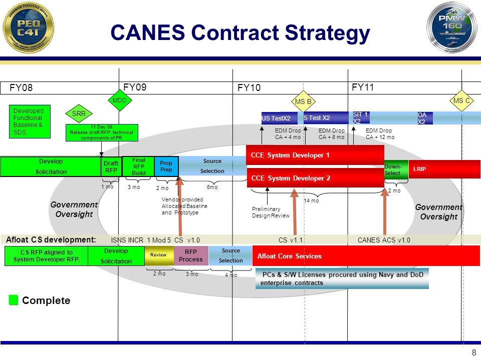 CANES Contract Strategy