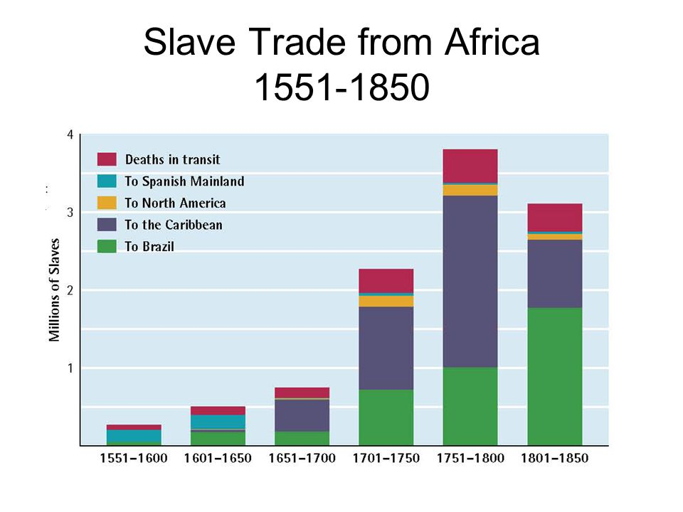 Slave Trade from Africa 1551-1850
