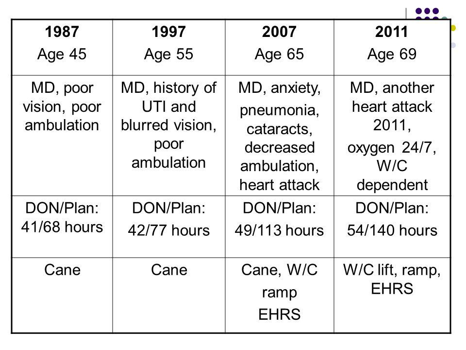 MD, poor vision, poor ambulation