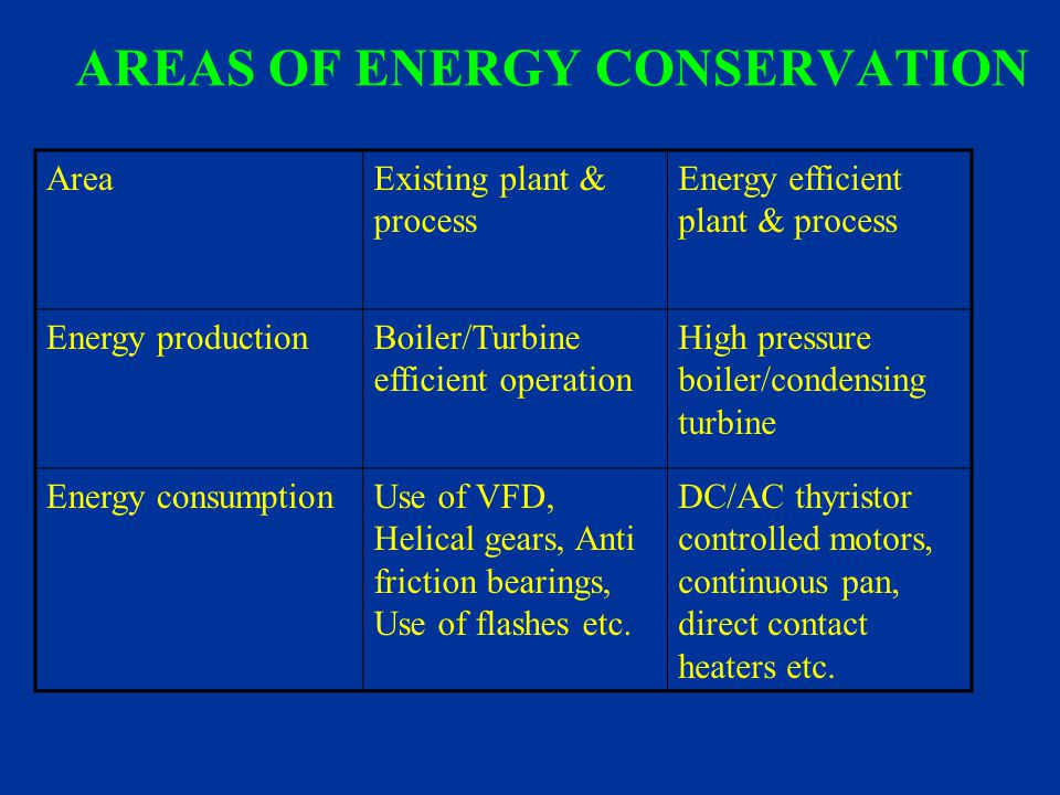 AREAS OF ENERGY CONSERVATION