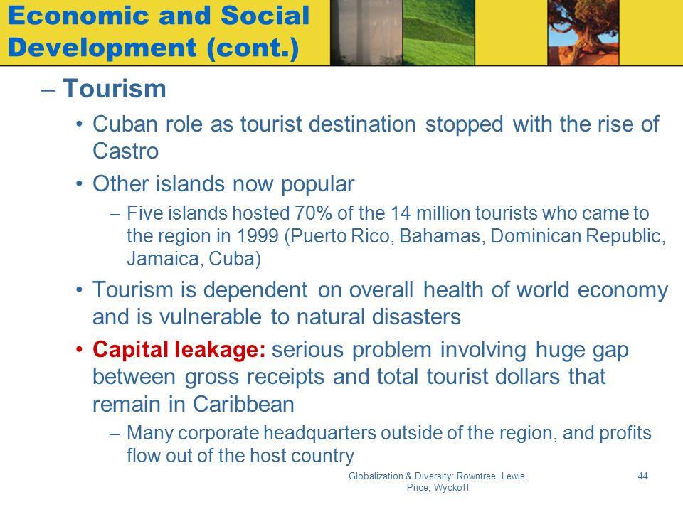 Economic and Social Development (cont.)