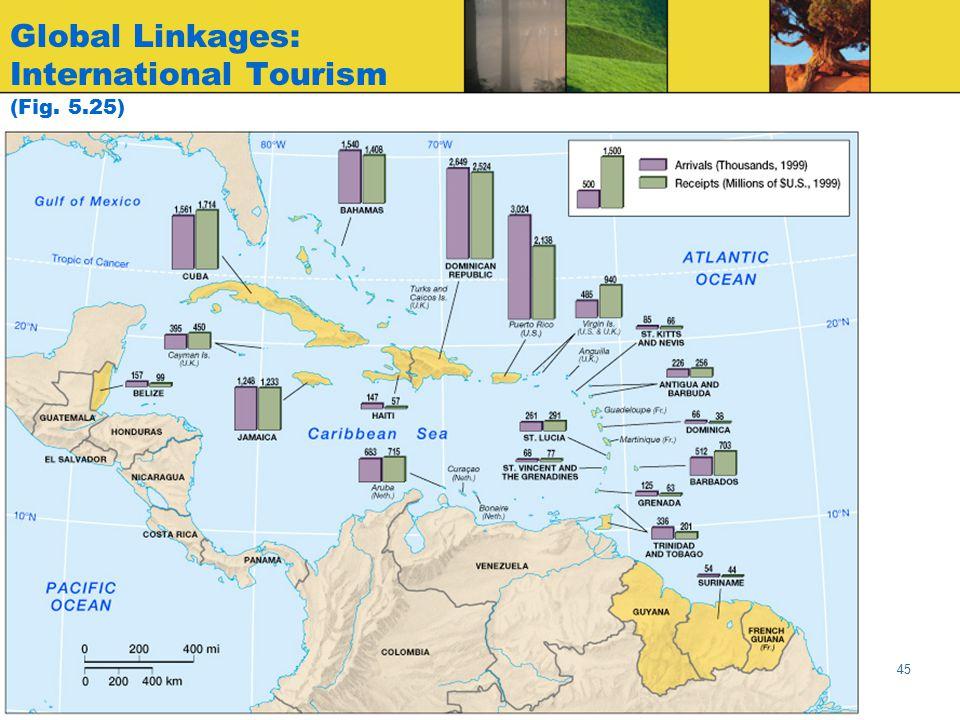 Global Linkages: International Tourism (Fig. 5.25)