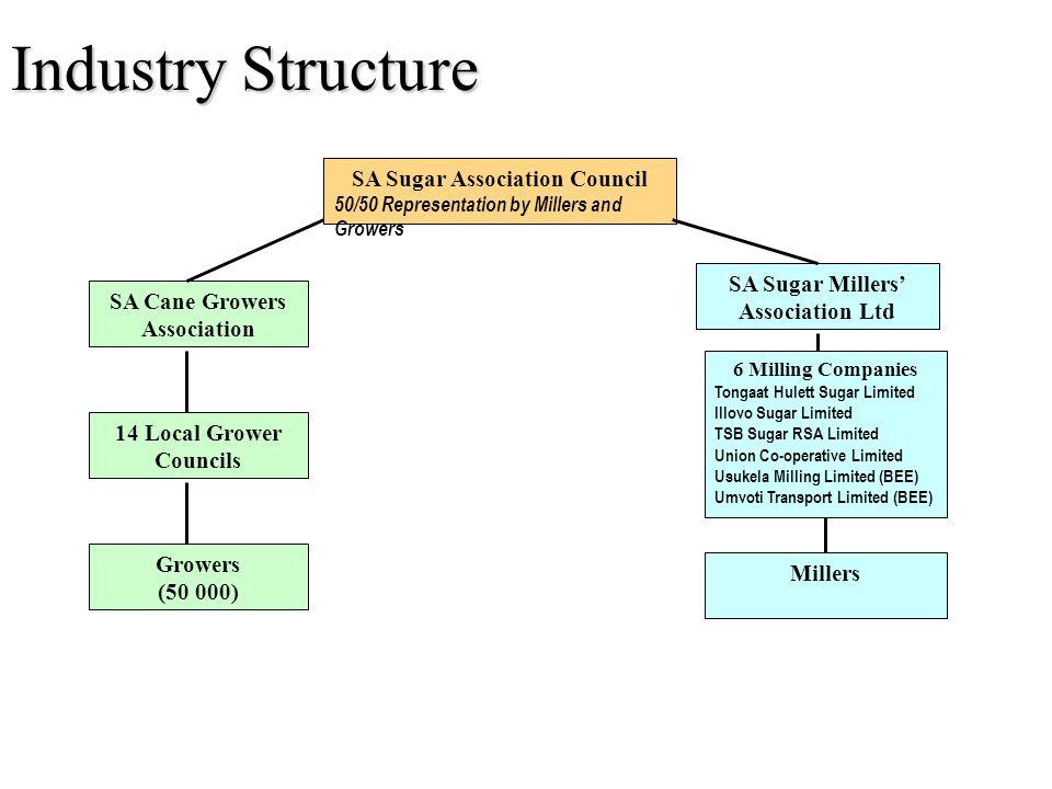 SA Sugar Association Council