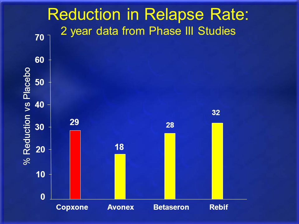 Reduction in Relapse Rate: