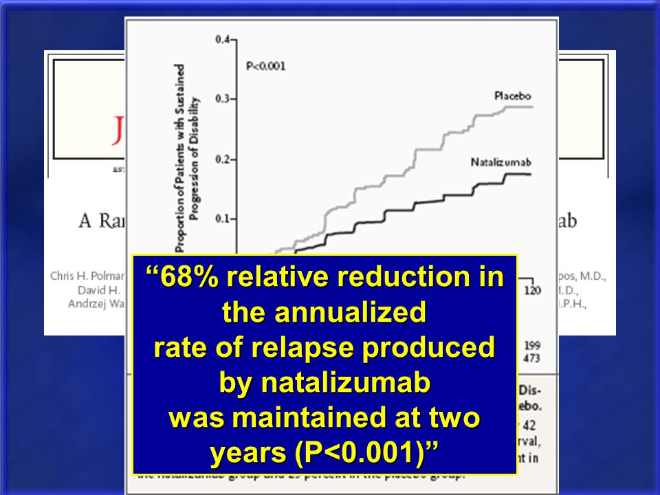 68% relative reduction in the annualized