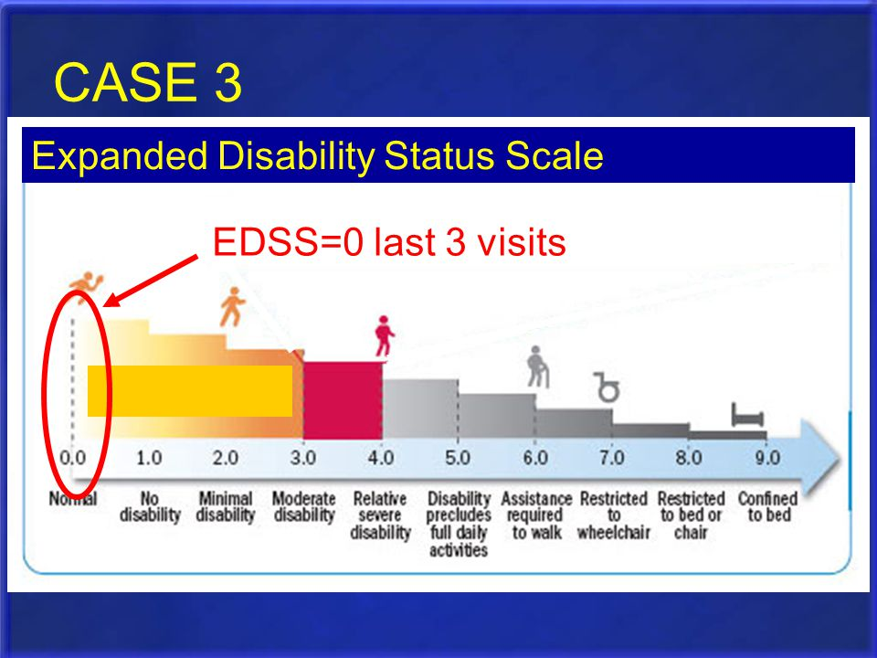 CASE 3 Expanded Disability Status Scale EDSS=0 last 3 visits