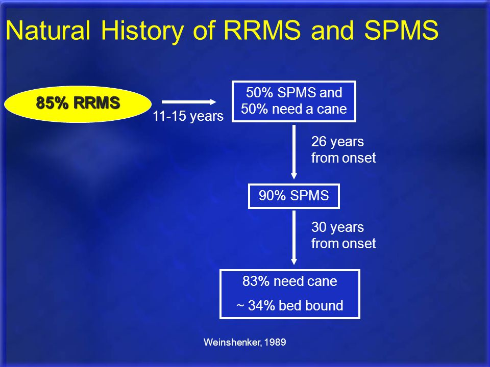 Natural History of RRMS and SPMS