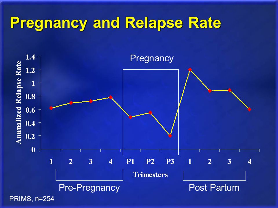Pregnancy and Relapse Rate
