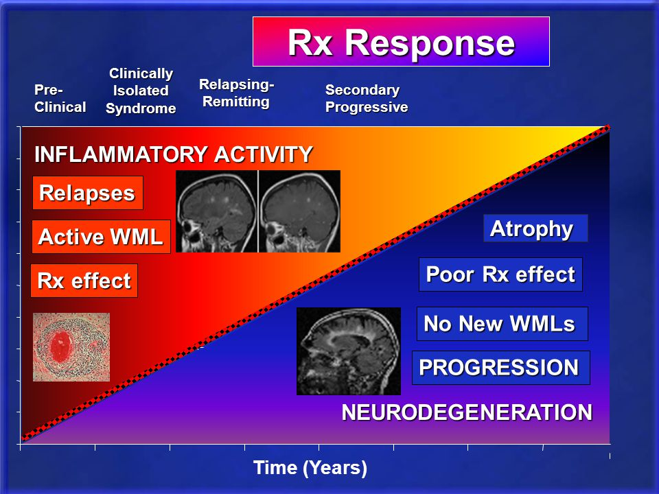 CLINICALLY Pathologically Radiographically Rx Response