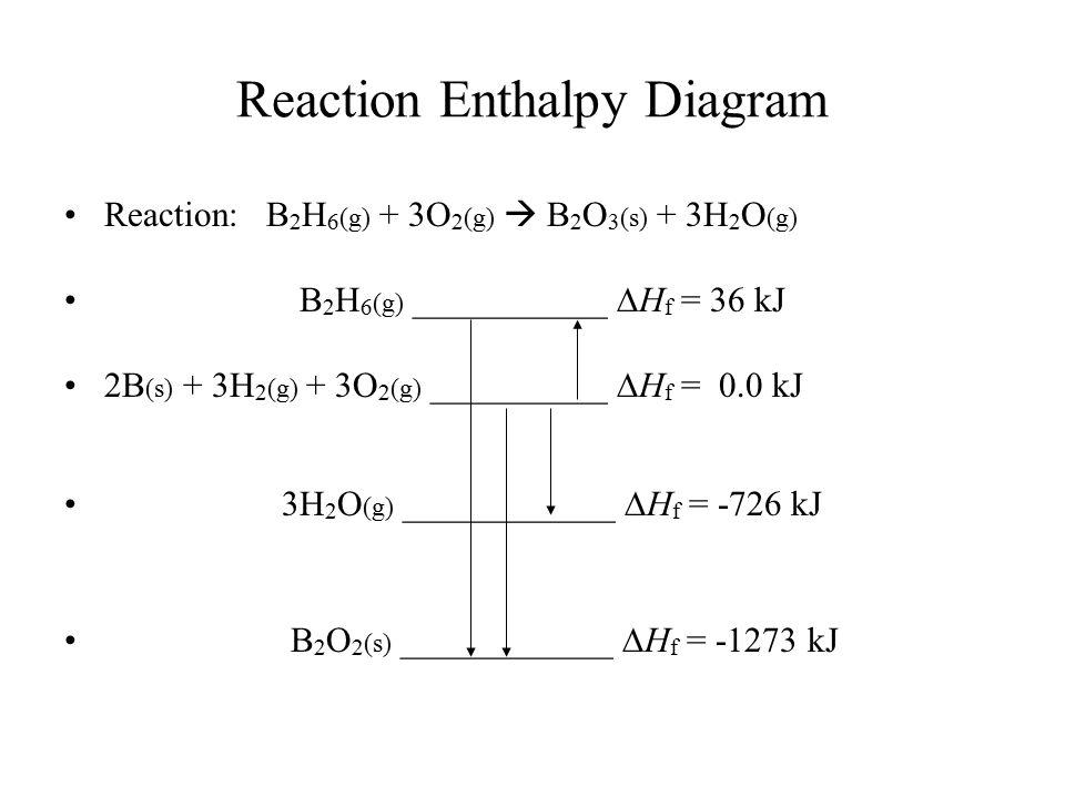 Reaction Enthalpy Diagram